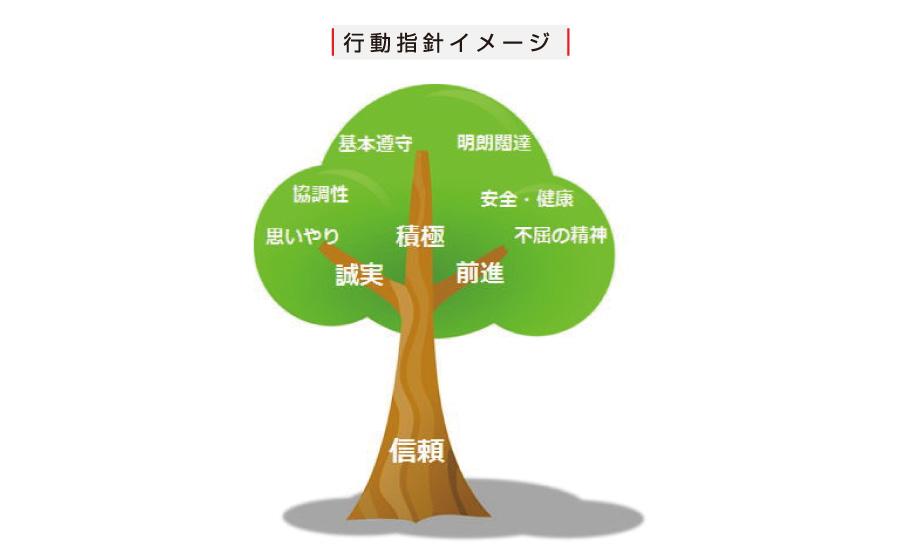 行動指針イメージ